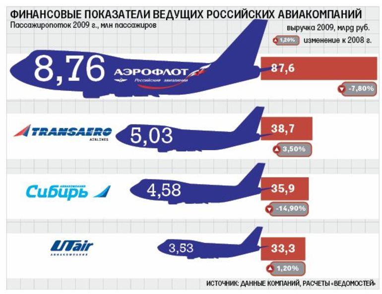 Авиалинии россии список приметы